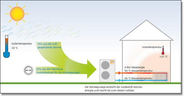 Wärmepumpe und Fußbodenheizung, Fußbodenheizung und ...